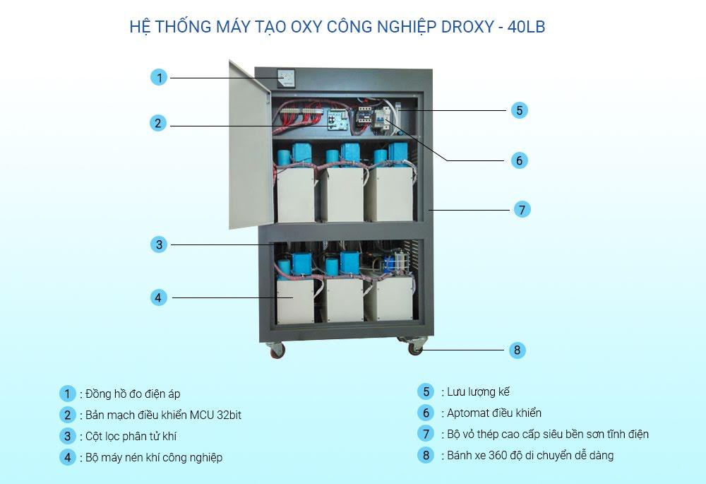 Cấu tạo máy oxy công nghiệp 40LB