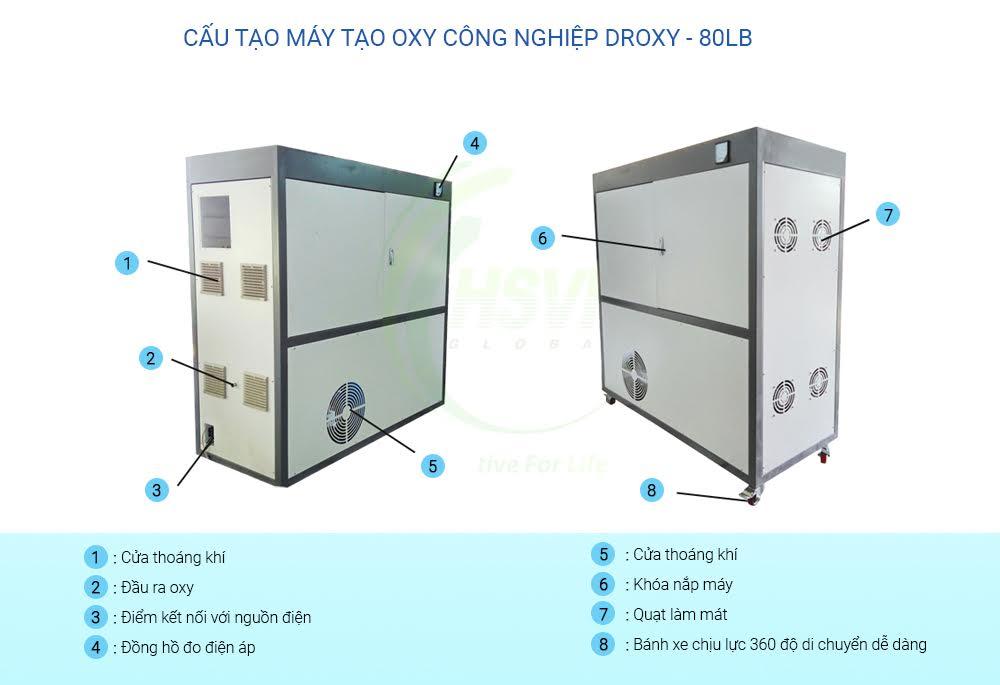 Cấu tạo Máy tạo oxy công nghiệp Droxy 80LB