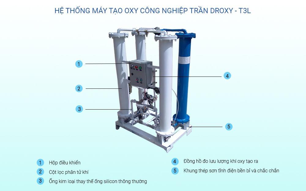 Cấu tạo của máy oxy công nghiệp trần droxy T100l